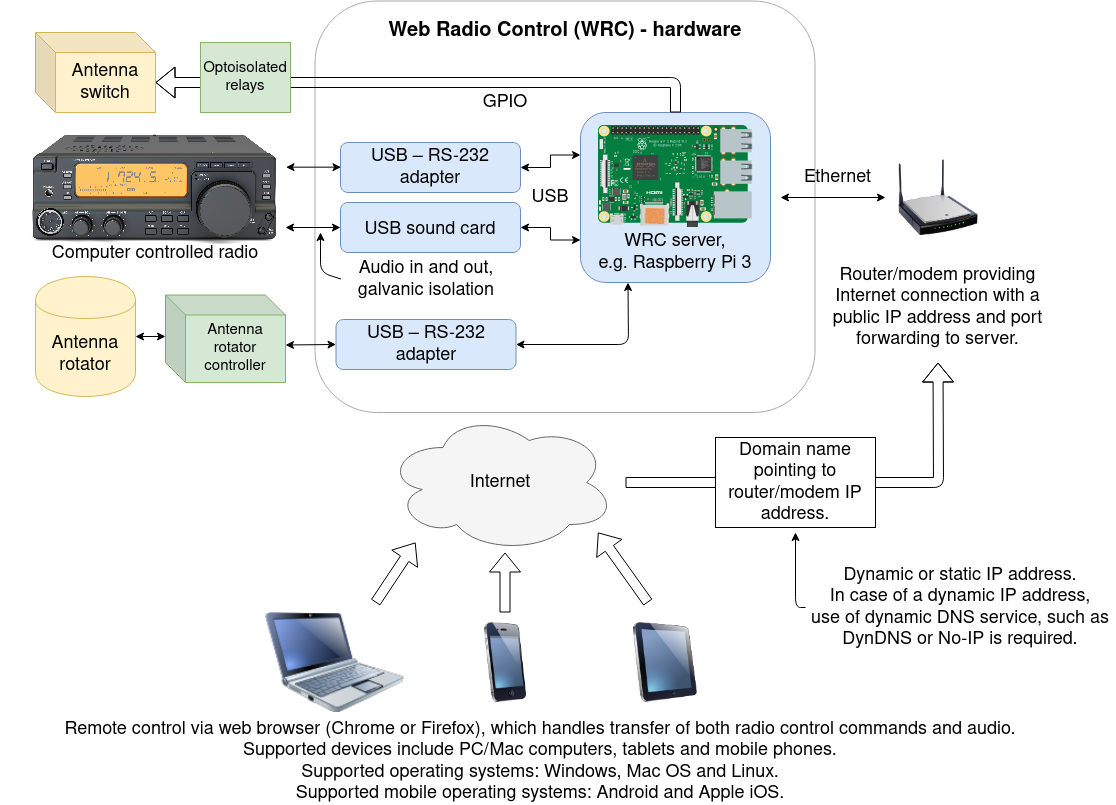 Web Radio Control hardware overview